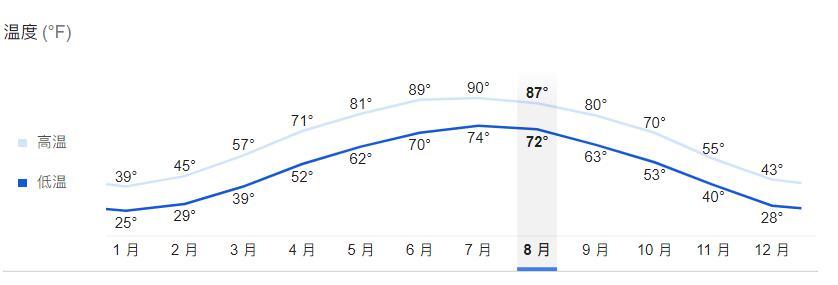 济南天气气候